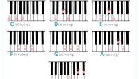 Các kỹ thuật nâng cao chơi đàn piano